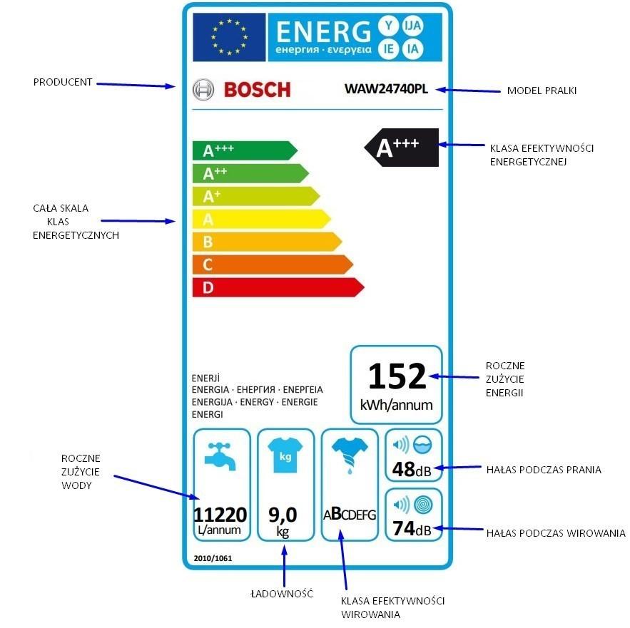 dokładnie opisana etykieta energetyczna pralki