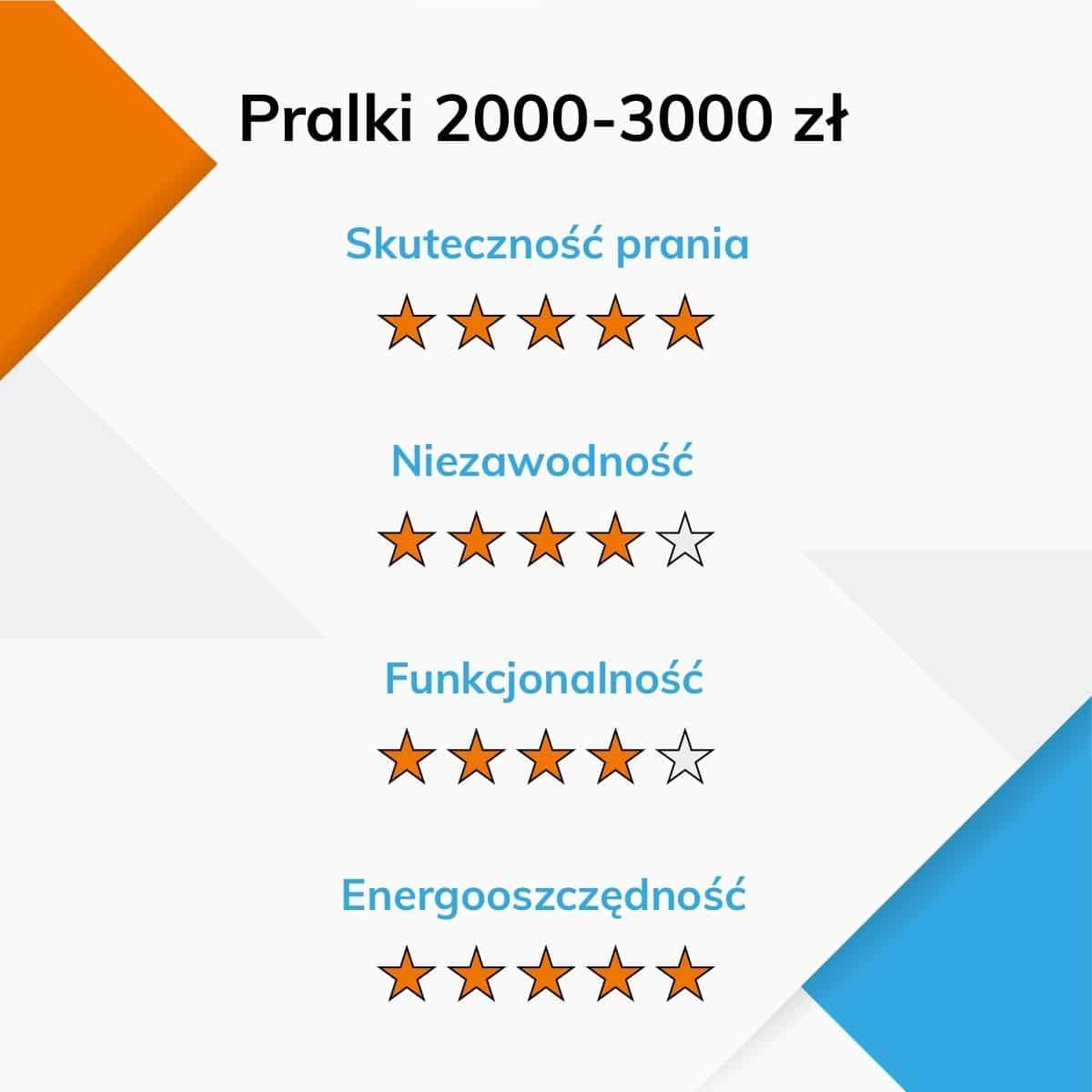Ocena cech pralek za 2000-3000 zł infografika