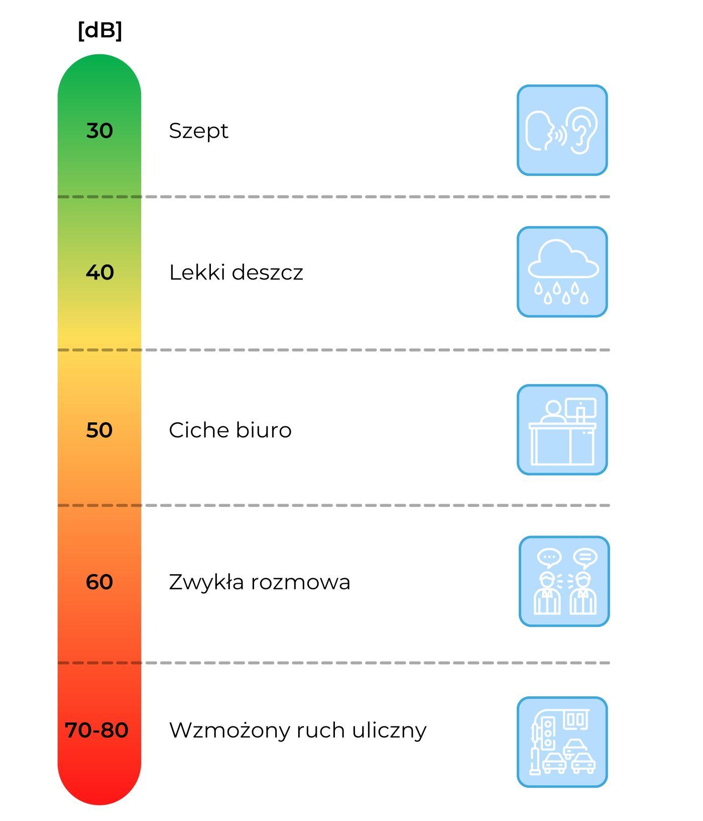 Poziomy decybeli i głośności a odpowiadające im sytuacje (przykłady) - Infografika