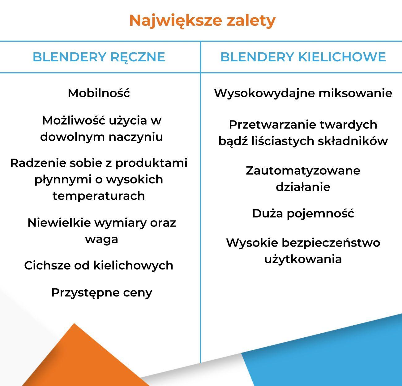 Blender ręczny czy blender kielichowy - Zalety - Infografika
