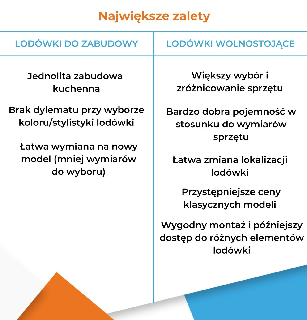 Lodówka do zabudowy czy lodówka wolnostojąca - Zalety - Infografika