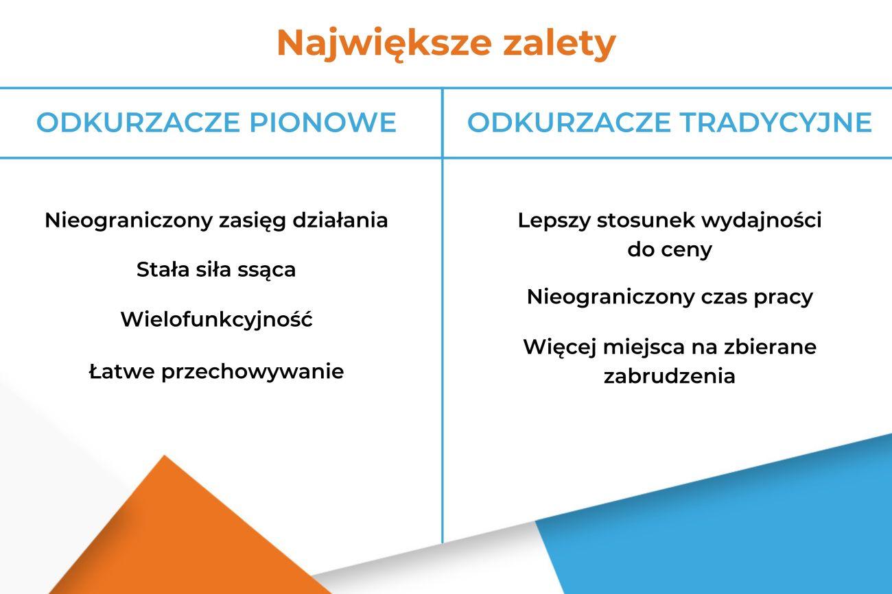 Odkurzacz pionowy czy odkurzacz tradycyjny - Zalety - Infografika