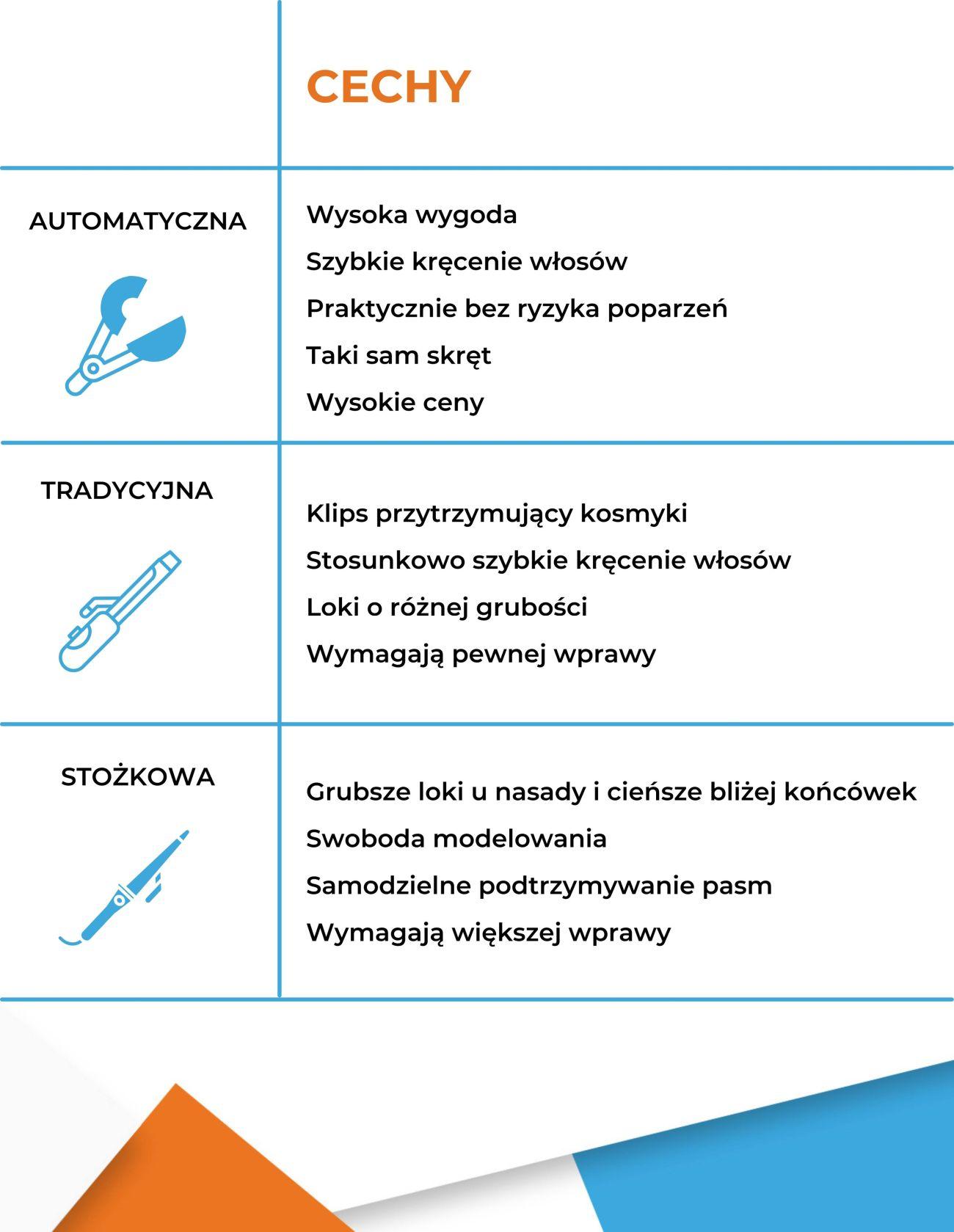 Rodzaje lokówek i ich główne cechy - Infografika