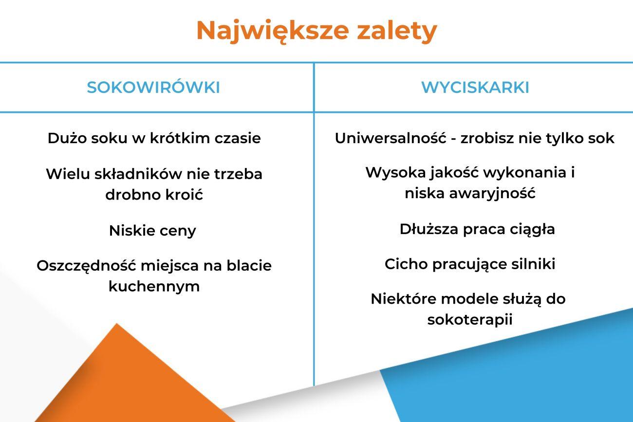 Sokowirówka czy wyciskarka wolnoobrotowa - Zalety - Infografika