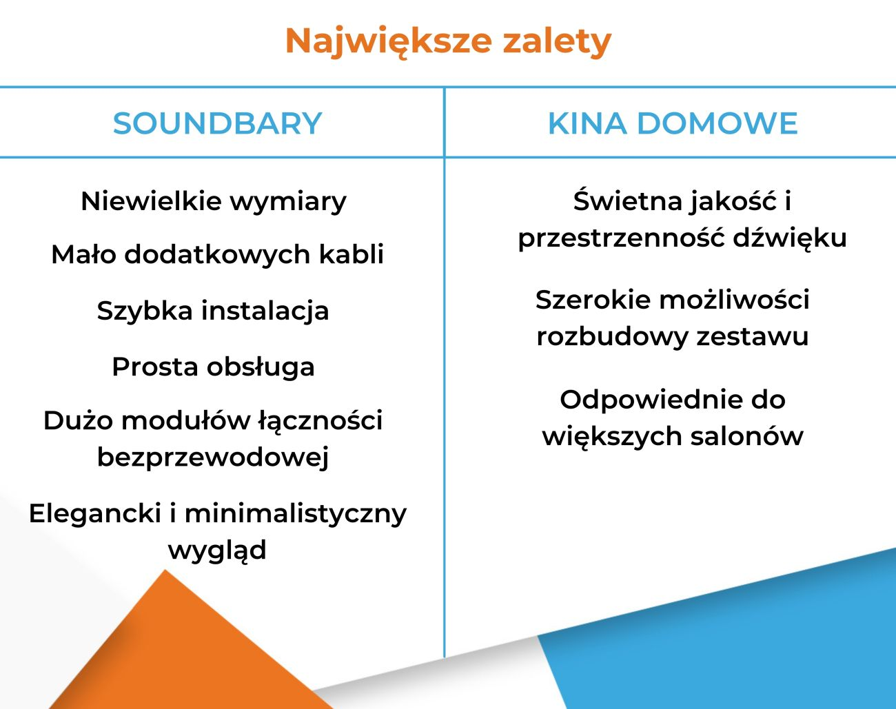 Soundbar czy kino domowe - Zalety - Infografika