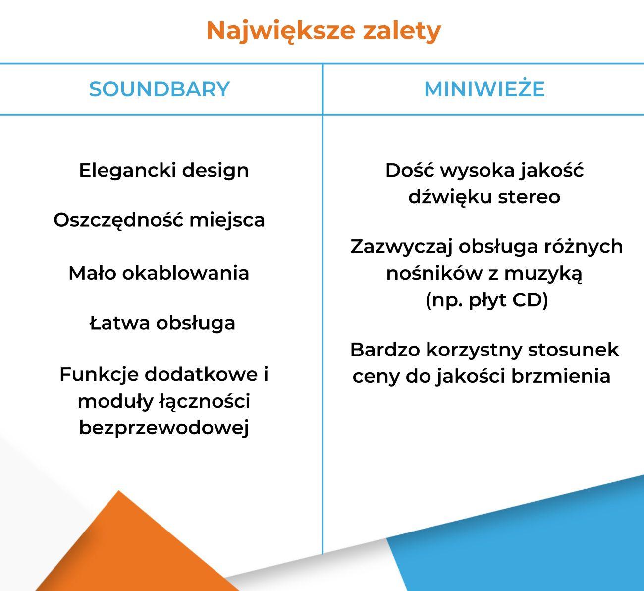 Soundbar czy miniwieża - Zalety - Infografika