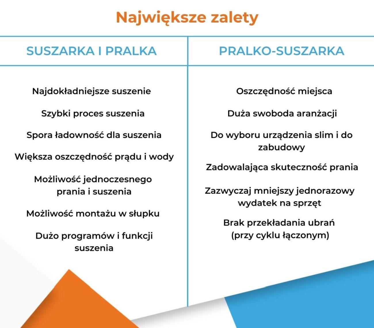 Suszarka i pralka czy pralko-suszarka - Zalety - Infografika