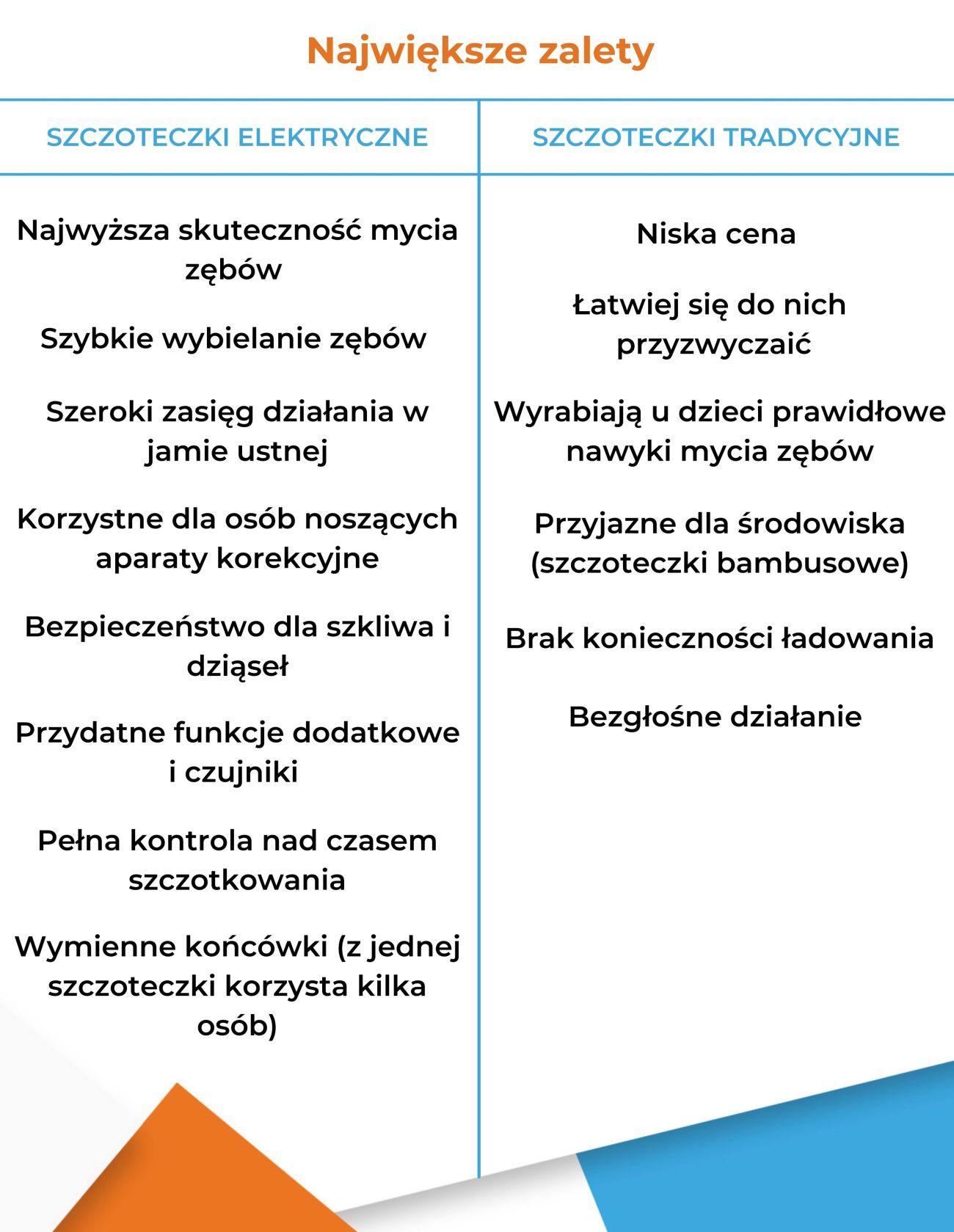Szczoteczka elektryczna czy szczoteczka zwykła - Zalety - Infografika
