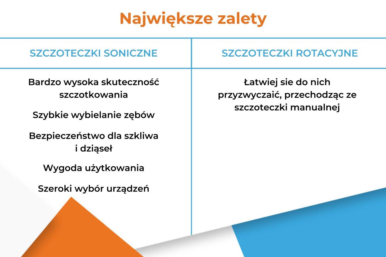Szczoteczka soniczna czy szczoteczka rotacyjna - Zalety - Infografika