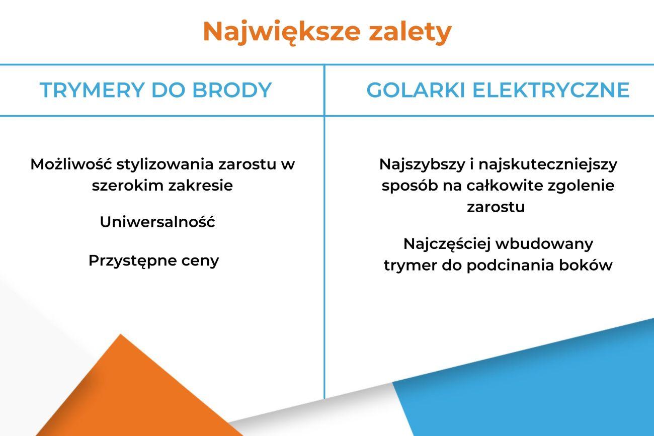 Trymer do brody czy golarka elektryczna - Zalety - Infografika