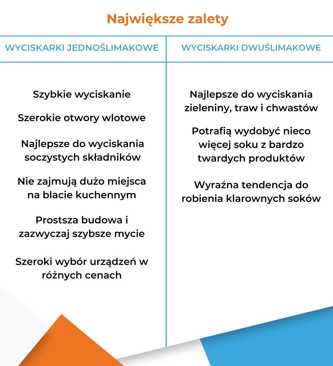 Wyciskarka jednoślimakowa czy dwuślimakowa - Zalety - Infografika
