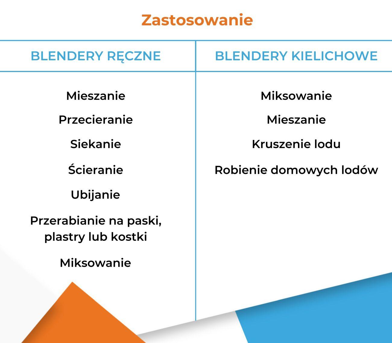 Różne zastosowania blenderów ręcznych i kielichowych - Infografika