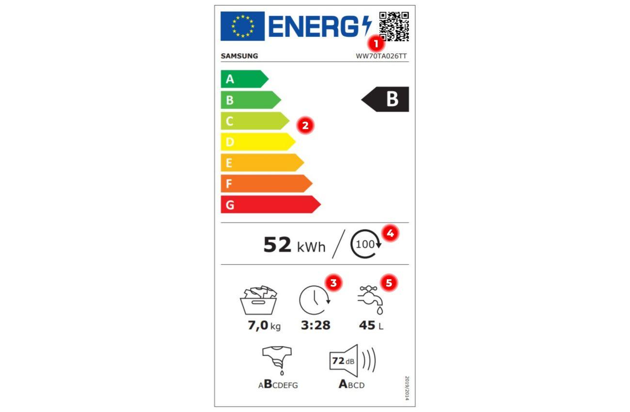 Nowa etykieta energetyczna pralki - zmiany
