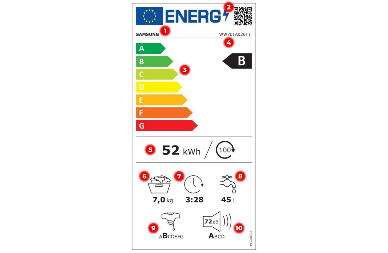Nowa etykieta energetyczna pralki