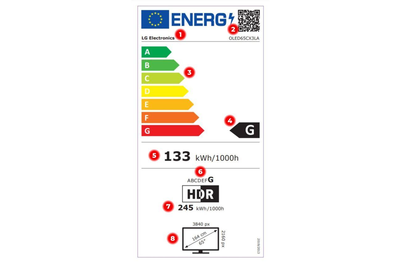 Nowa etykieta energetyczna telewizora