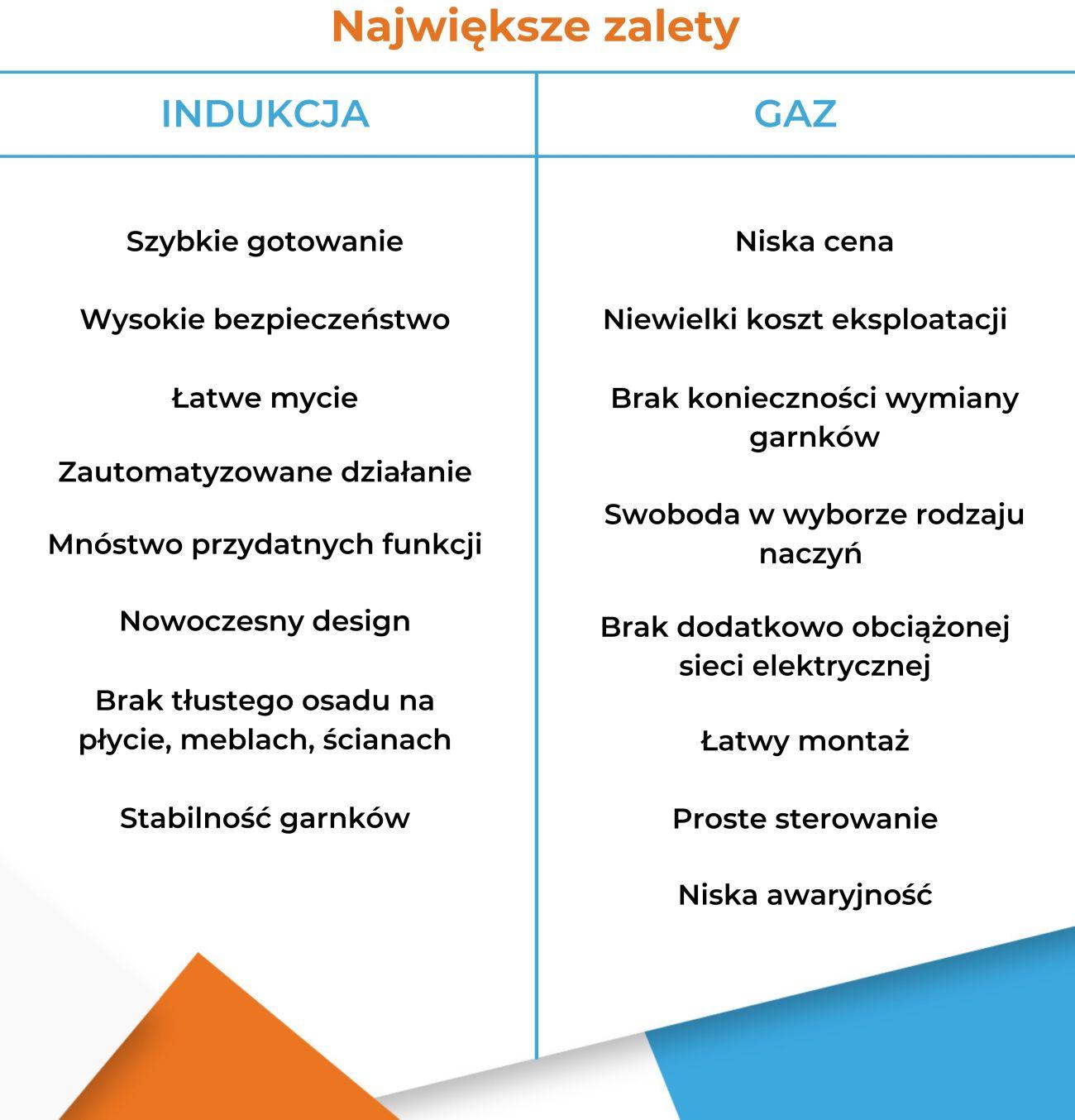 Indukcja czy gaz - Zalety - Infografika