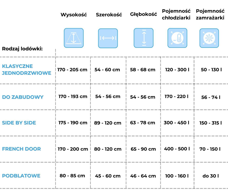 Tabelka z przeglądem wymiarów lodówek różnego rodzaju