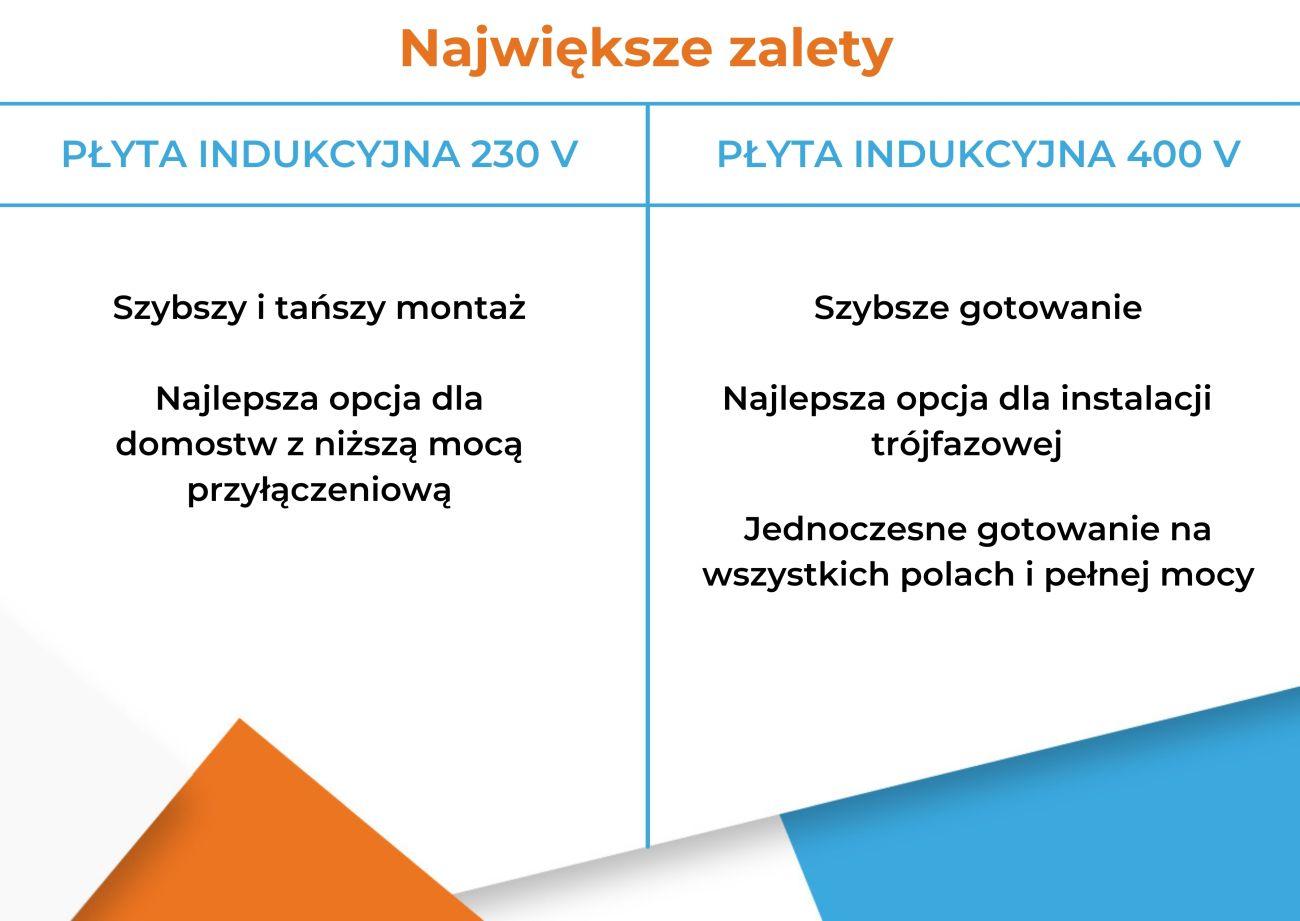 Płyta indukcyjna 230 V czy 400 V (siła) - Zalety - Infografika