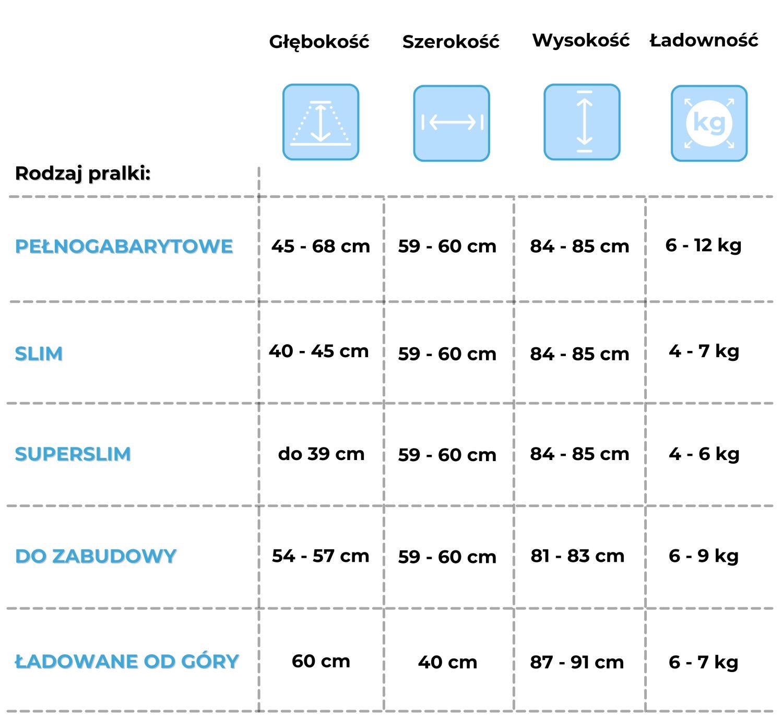Tabelka z przeglądem wymiarów pralek wszystkich rodzajów