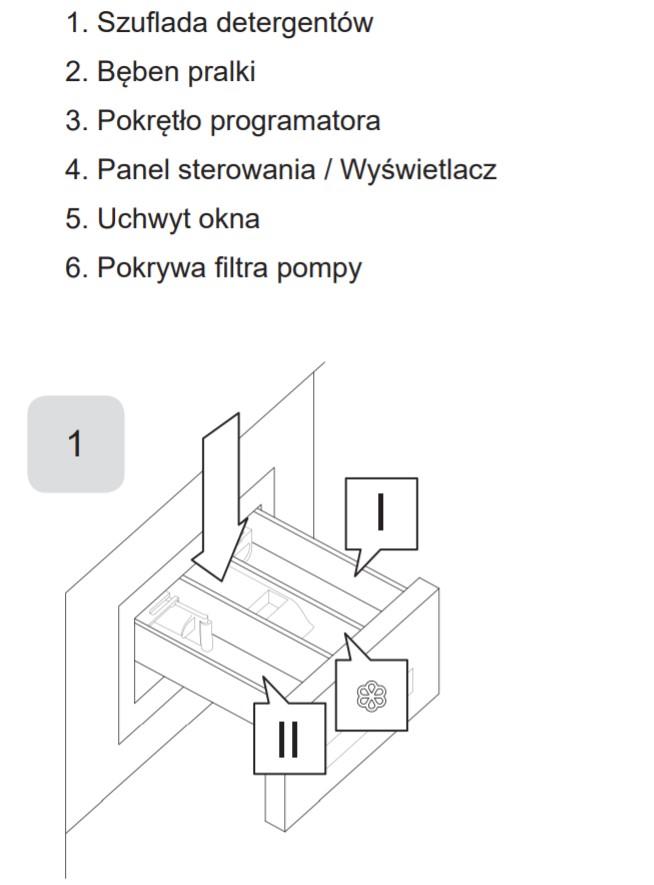 Oznaczenia dotyczące miejsca wsypywania proszku na przykładzie pralki Amica